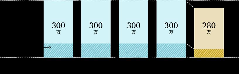 ゲスト70名の場合(例)他社300万、TIARA280万